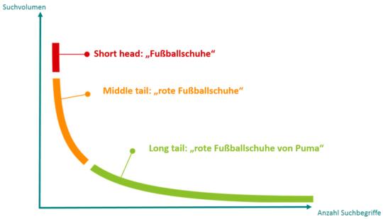 Grafik Keywordpotenziale
