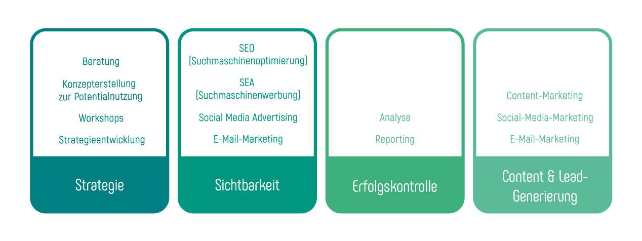 Maßnahmen für ein ganzheitliches B2B Online-Marketing
